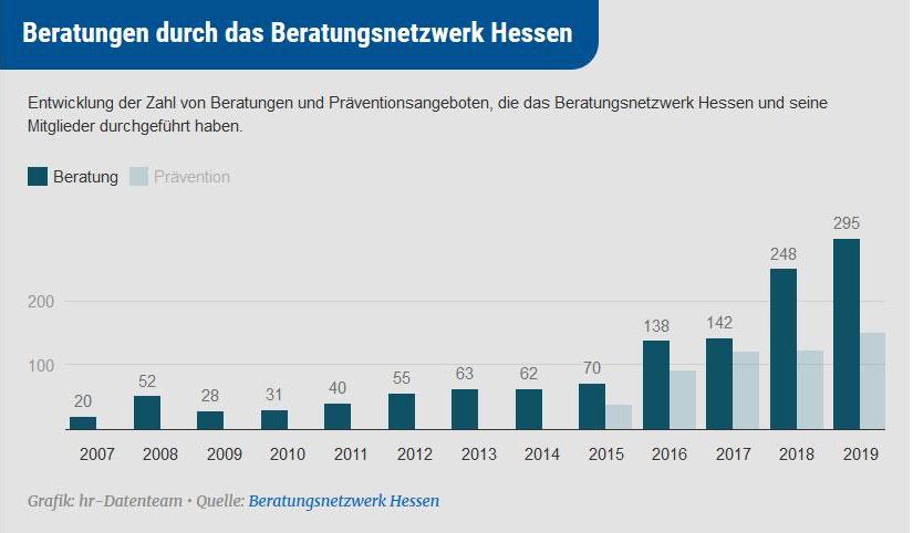 Die Zunahme der Beratungsfälle im Beratungsnetzwerk Hessen ist nur ein Indiz für die steigenden Zahlen rechtsmotivierter Taten in Hessen. Grafik-Quelle: Hessischer Rundfunk