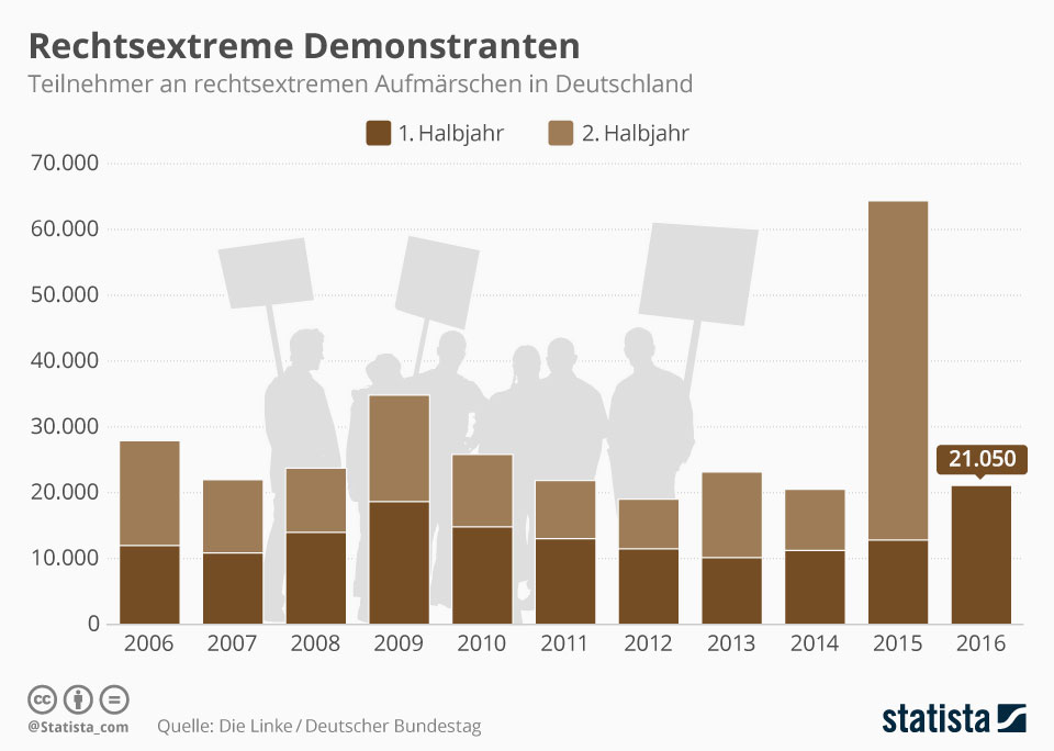 Rechtsextreme Demonstranten
